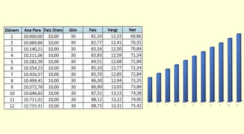 Excel ile Mevduat Faizi Hesaplama
