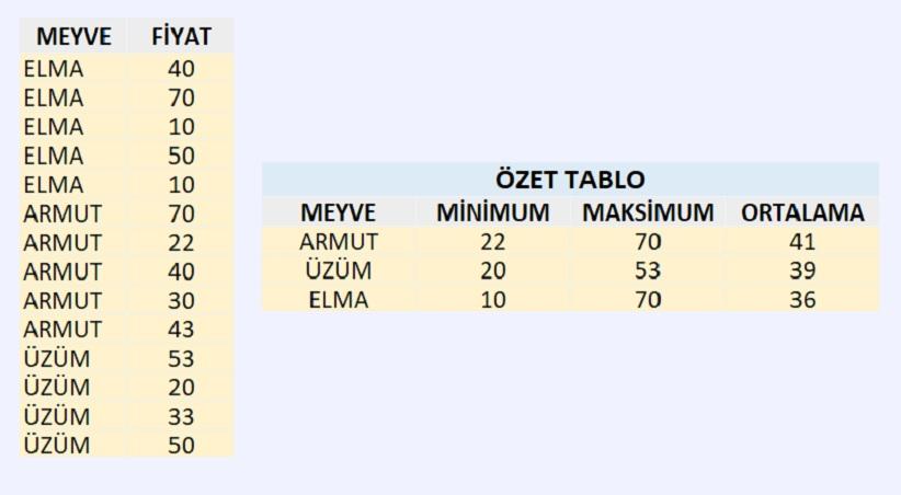Excel de Formül ile Minimum Maksimum ve Ortalama Bulma