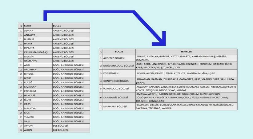SQL Mükkerrer Satırları Yan Yana Getirme