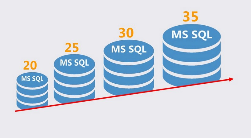 SQL ile yaş hesaplama